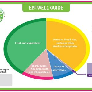 Giant Eatwell Guide Floor Mat